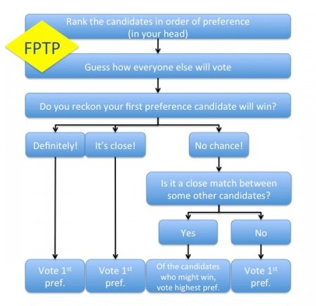 Flowchart for tactical voting under FPTP