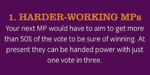 Harder-working MPs: Your MP would have to aim to get more than 50% of the vote to be sure of winning. At present they can be handed power with just one vote in three.