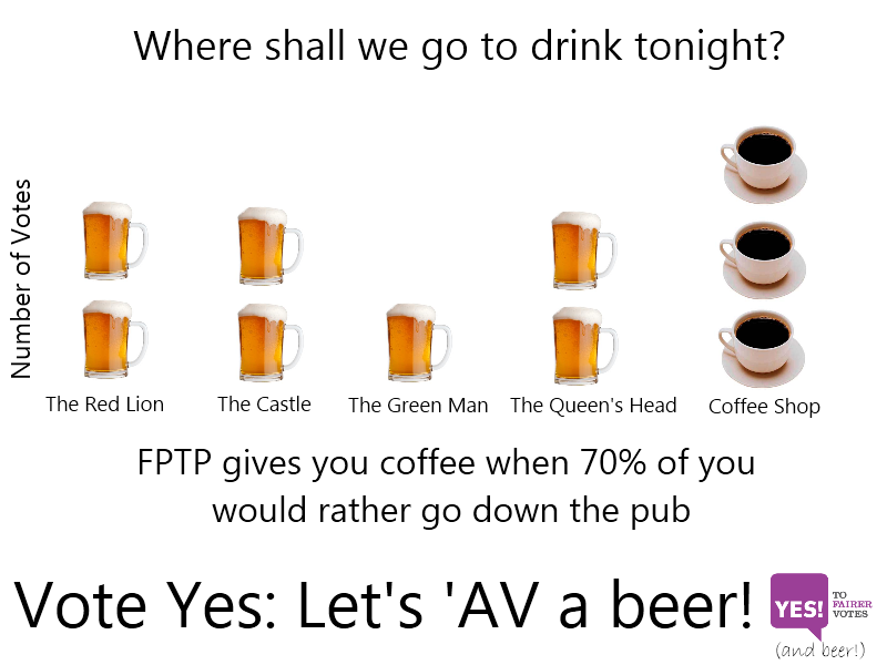 7 votes for different pubs, 3 votes for coffee shop. FPTP gives you coffee when 70% of you would rather go down the pub.